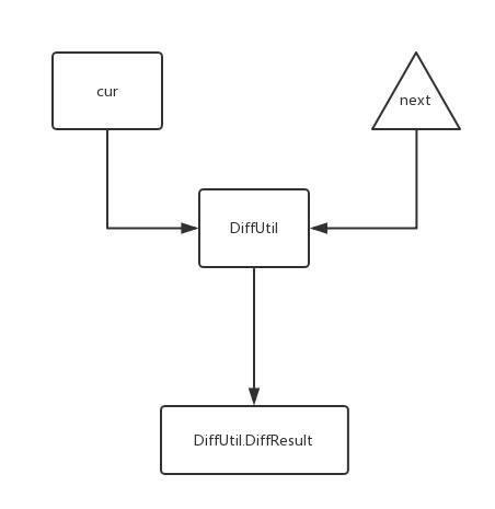 DiffUtil 计算原理